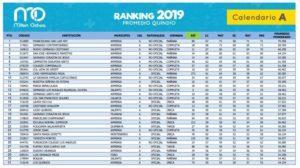 Resultado Ponderado Ranking Quindío 2019